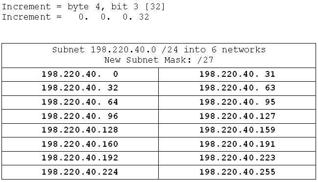 A Seven-part course in Subnetting